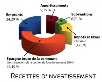 Recettes-investissement